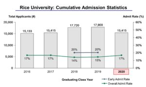 Rice University Ranking and Acceptance Rate 2019